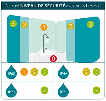 Clairage salle de bains - Norme ip salle de bain ...